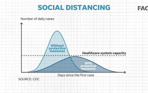 Although it may feel as though the Covid-19 virus has no implications on teenagers, this graphic from the CDC shows that preventative measures, including social distancing, from every member of society can have extremely beneficial impacts in the long term.