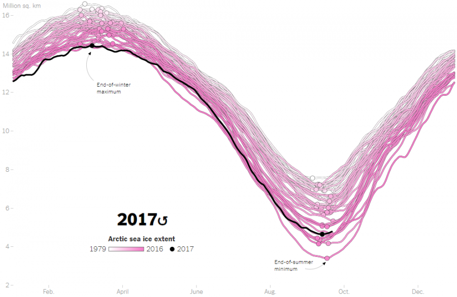 Credit: NY Times (https://www.nytimes.com/interactive/2017/09/22/climate/arctic-sea-ice-shrinking-trend-watch.html?mcubz=1)